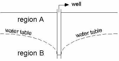 groundwater quiz  fiu faculty websites - florida international university
